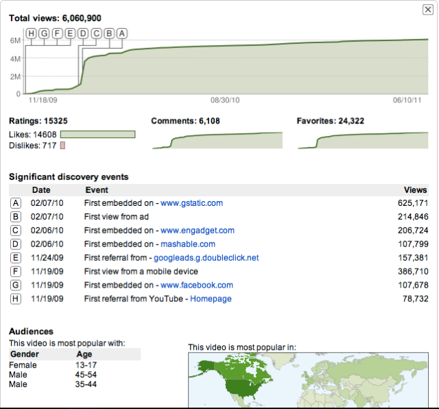 Screen shot of Analytics of Google's video Parisian Love